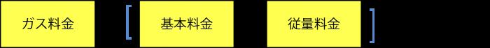 ガス料金 = [基本料金 + 従量料金]× 消費税1.08